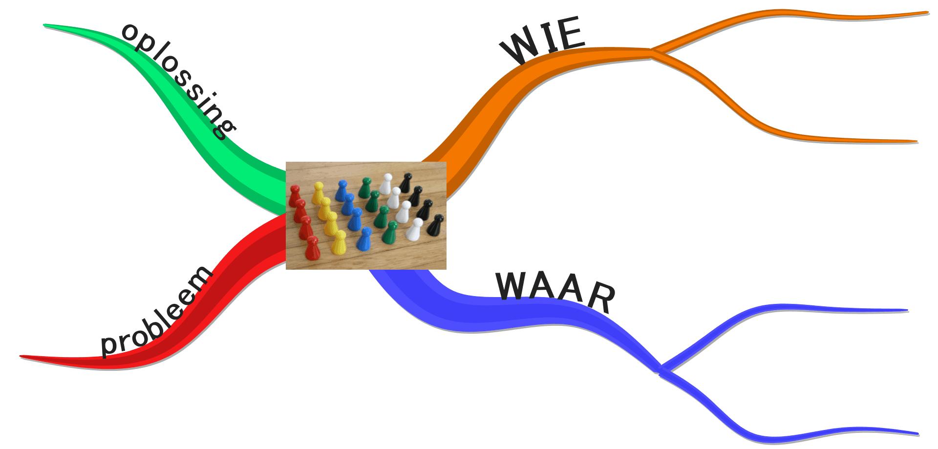 04_wie-waar-probleem-oplossing