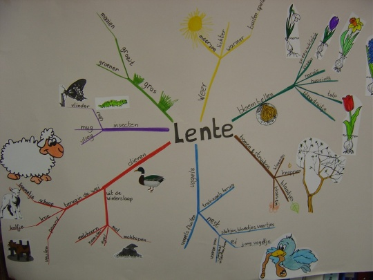 mind map over Lente groep 3